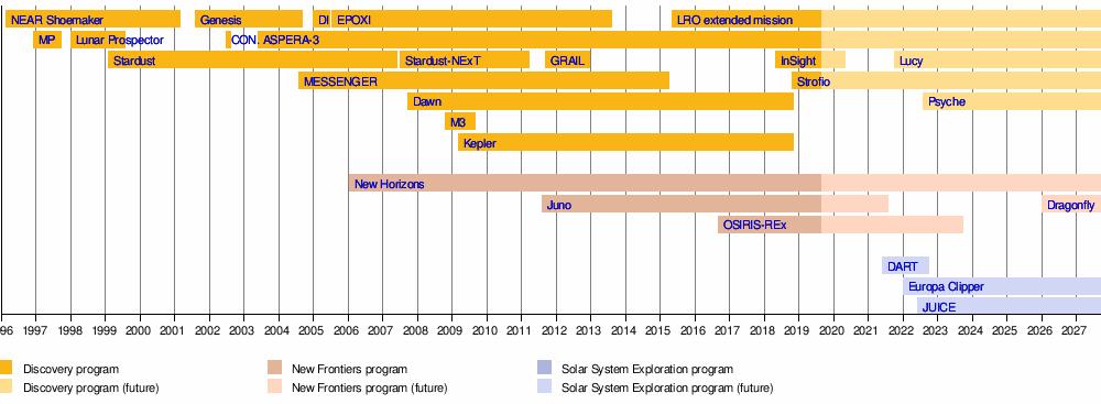 Discovery Program - Wikipedia