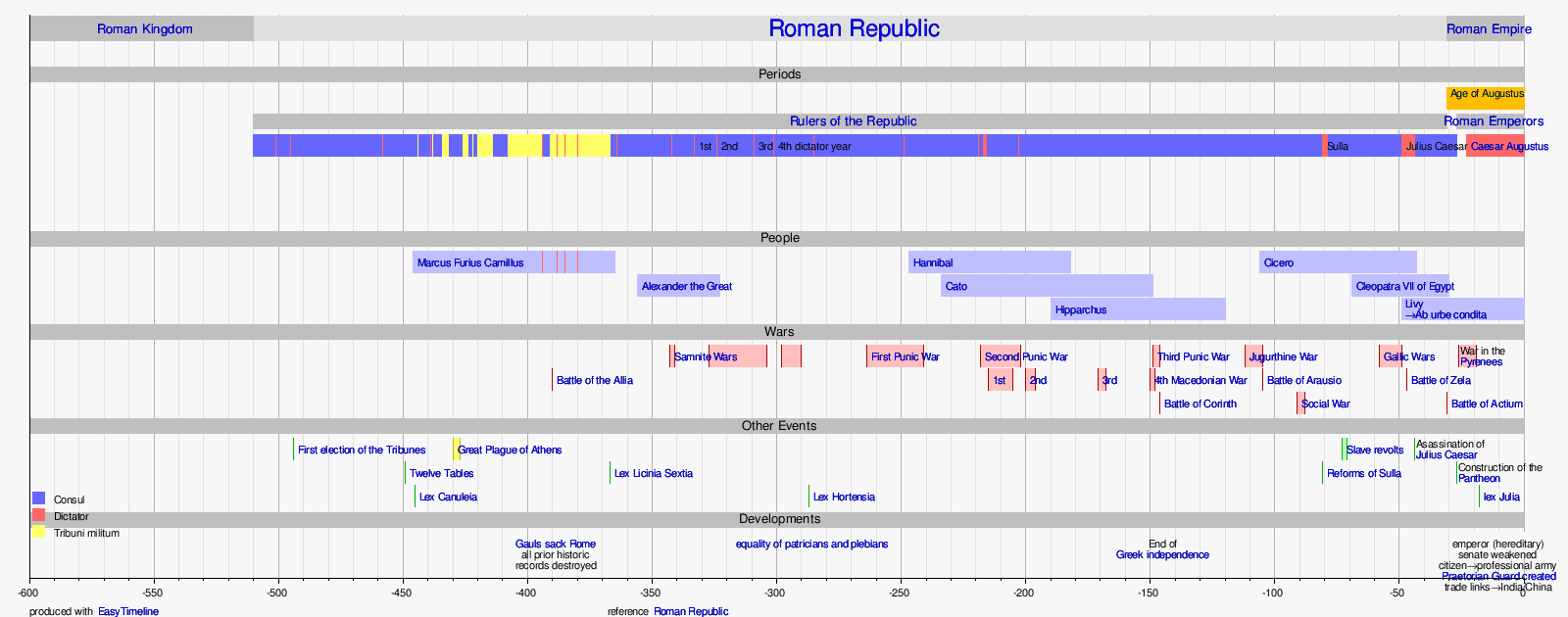 wikipedia org w index php title template timeline of the roman