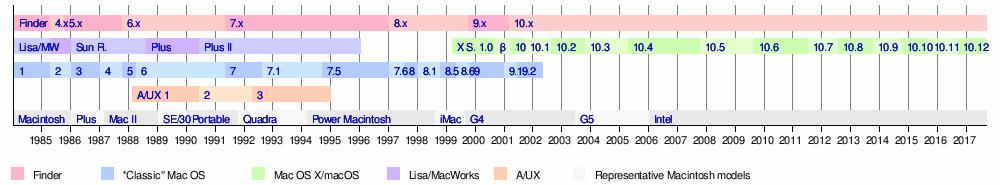 A/UX - Wikipedia
