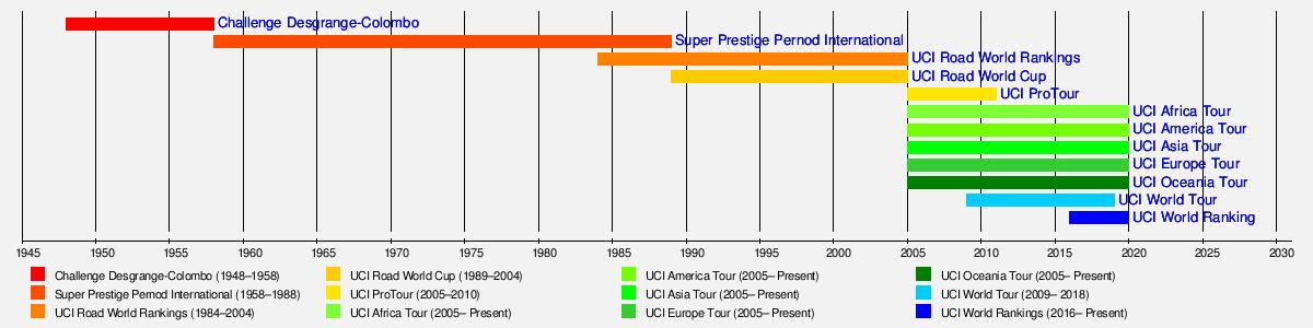 UCI World Ranking - Wikipedia