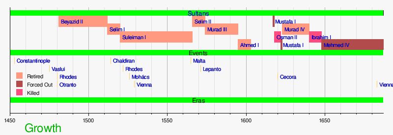 Template:Timeline of Growth of the Ottoman Empire - Template:Timeline Of Growth Of The Ottoman Empire - Wikipedia