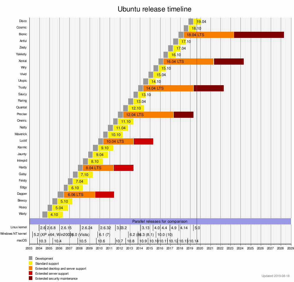 Ubuntu version history - Wikipedia