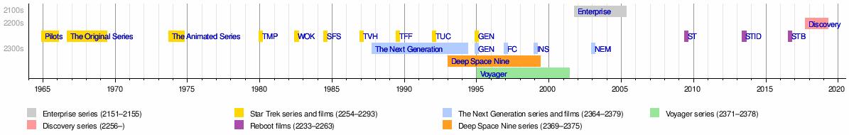 Star Trek - Wikipedia