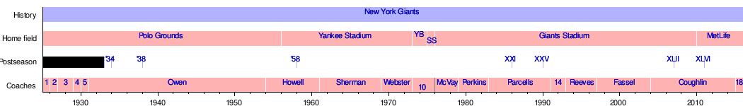 Official Nike Jerseys Cheap - New York Giants - Wikipedia, the free encyclopedia