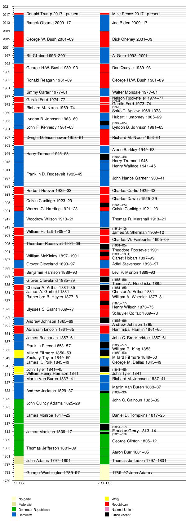template timeline us presidents 2