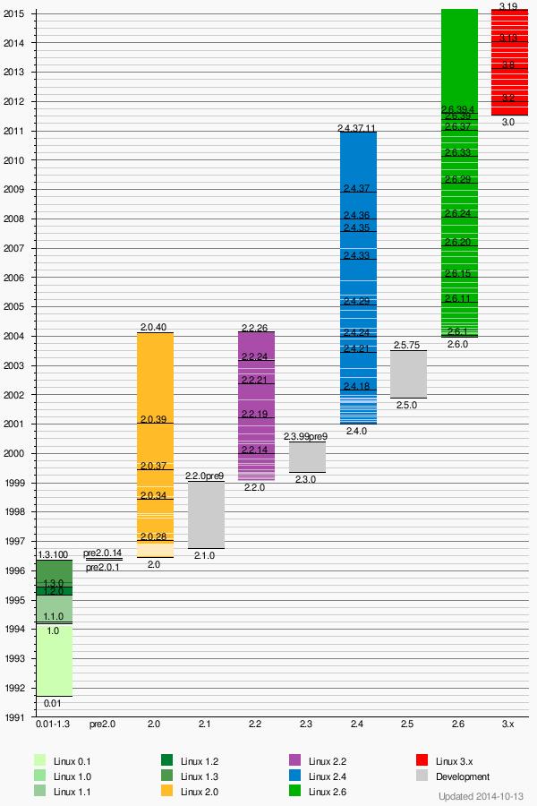 https://upload.wikimedia.org/wikipedia/en/timeline/5a7d50b5cf7e72d99bd0d6cba0ac12ec.png
