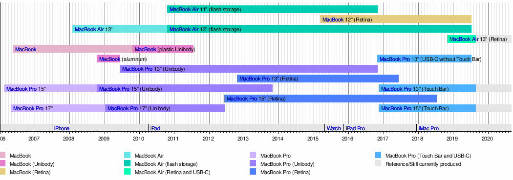 MacBook Air - Wikipedia