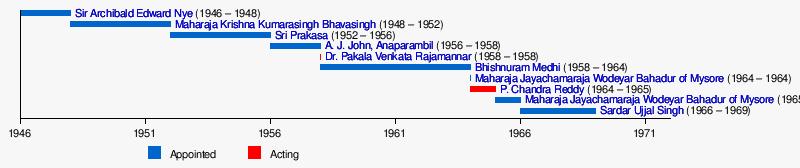 List of governors of tamil nadu wikipedia tamil naduedit urtaz Images