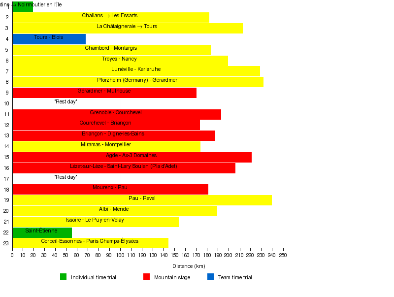 Wikipedia Timelines English
