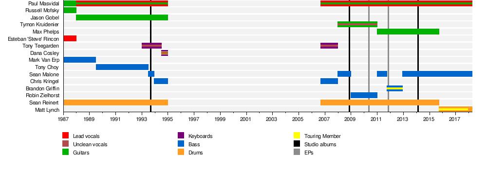 Cynic (band) - Wikipedia