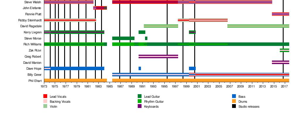 Kansas Band Wikipedia