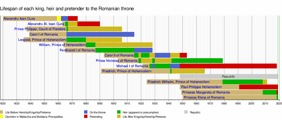 King of the Romanians - Wikipedia