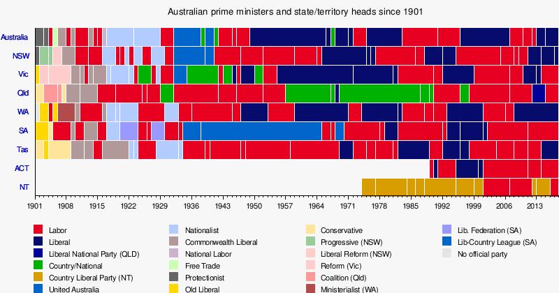 Australian political parties policies comparison essay
