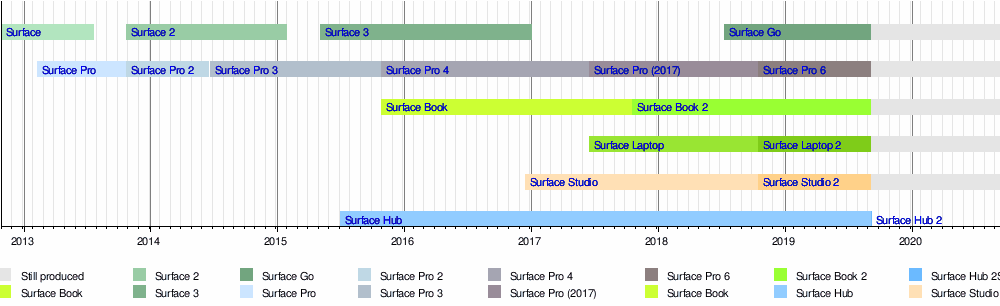 Surface Pro 4 - Wikipedia