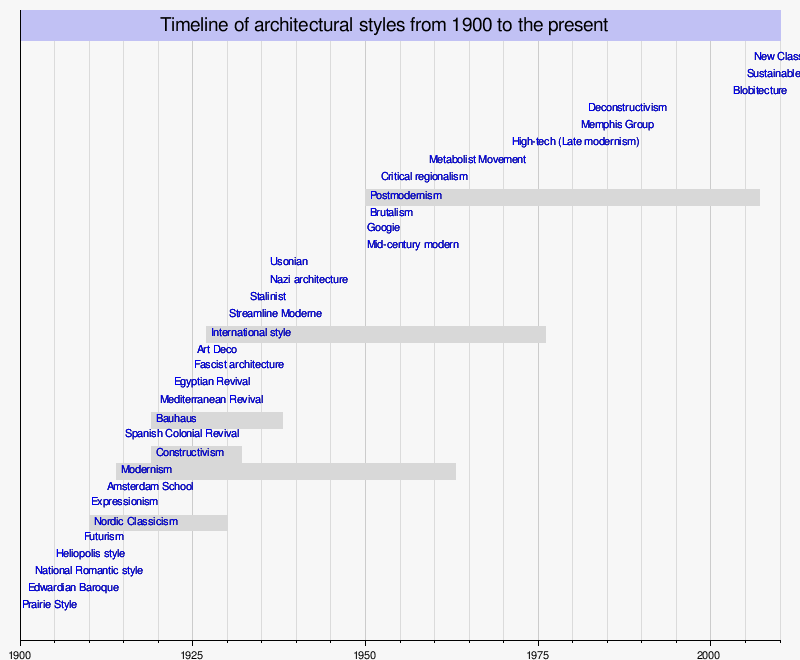 Timeline Of Architectural Styles Wikipedia