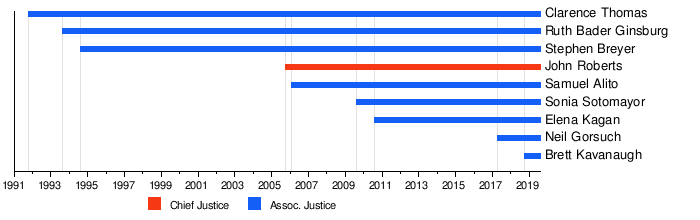 Bills View Ten Supreme Court Special >> Supreme Court Of The United States Wikipedia