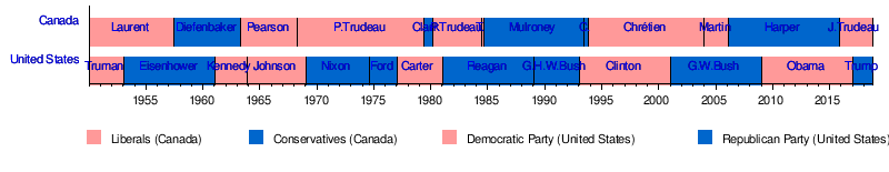 Leaders Of Canada And The United States From 1950