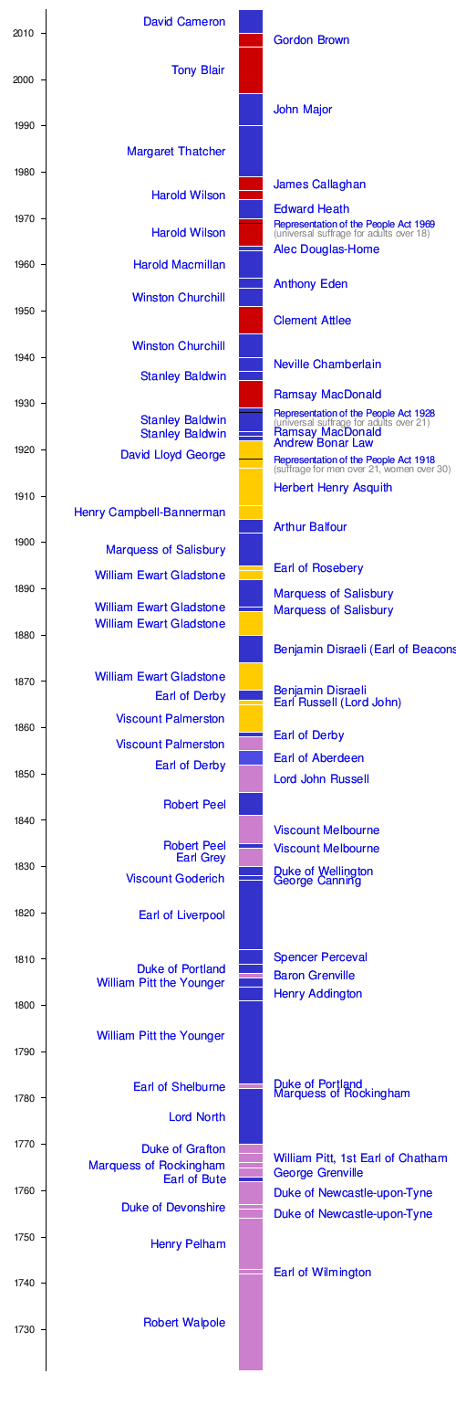 Template Timeline Uk Prime Ministers Wikipedia The Free