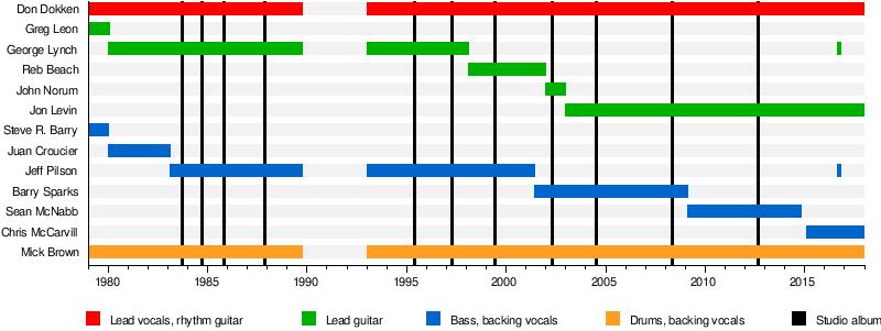 Dokken - Wikipedia