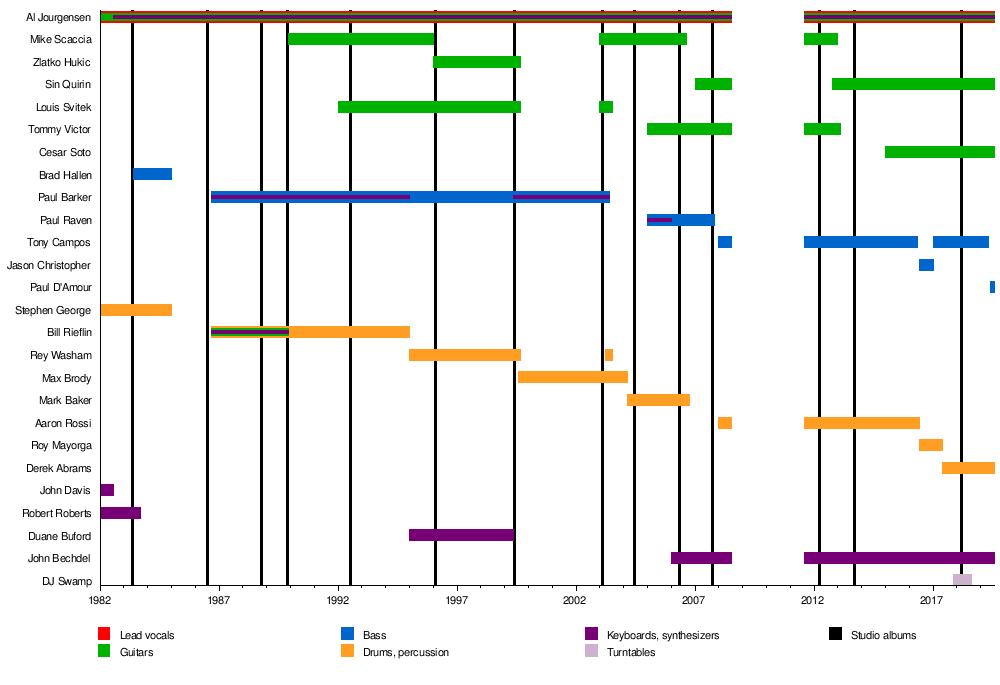 Ministry (band) - Wikipedia