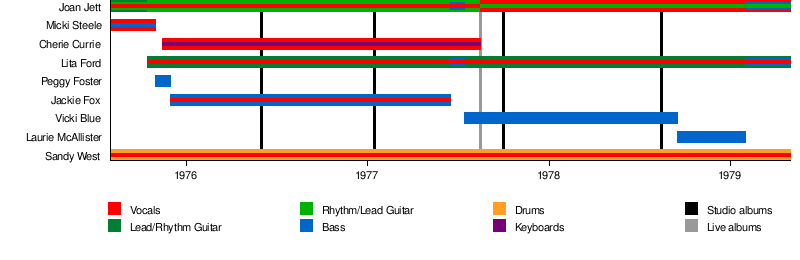The Runaways - Wikipedia