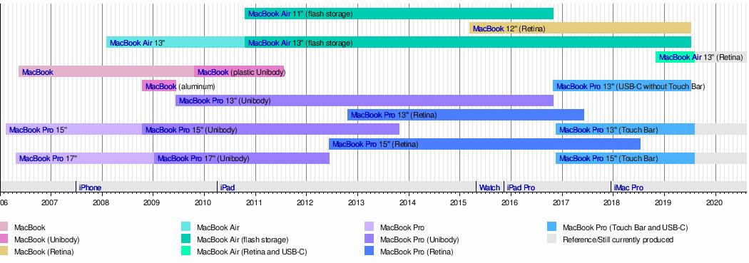 MacBook (2015–2019) - Wikipedia