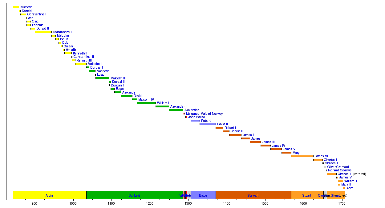 Timeline Of Scottish Monarchsedit