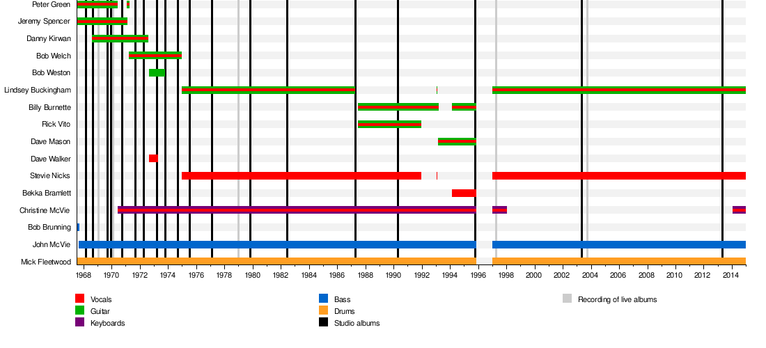 I like looking at the band member timeline graph thingies on ...