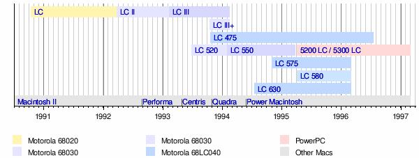 Macintosh LC family - Wikipedia