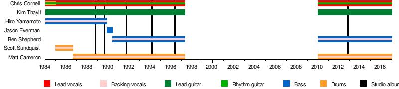 Superunknown  Wikipedia