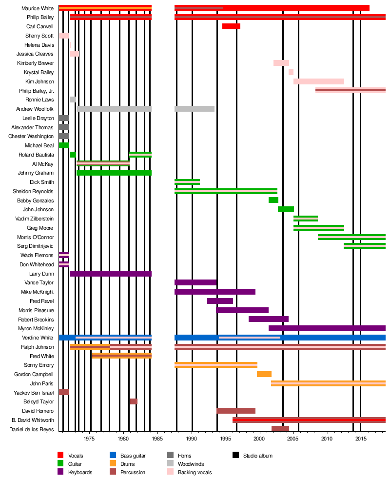Fire timeline notes