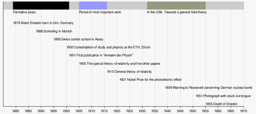 Talk:Albert Einstein/Archive index - Wikipedia