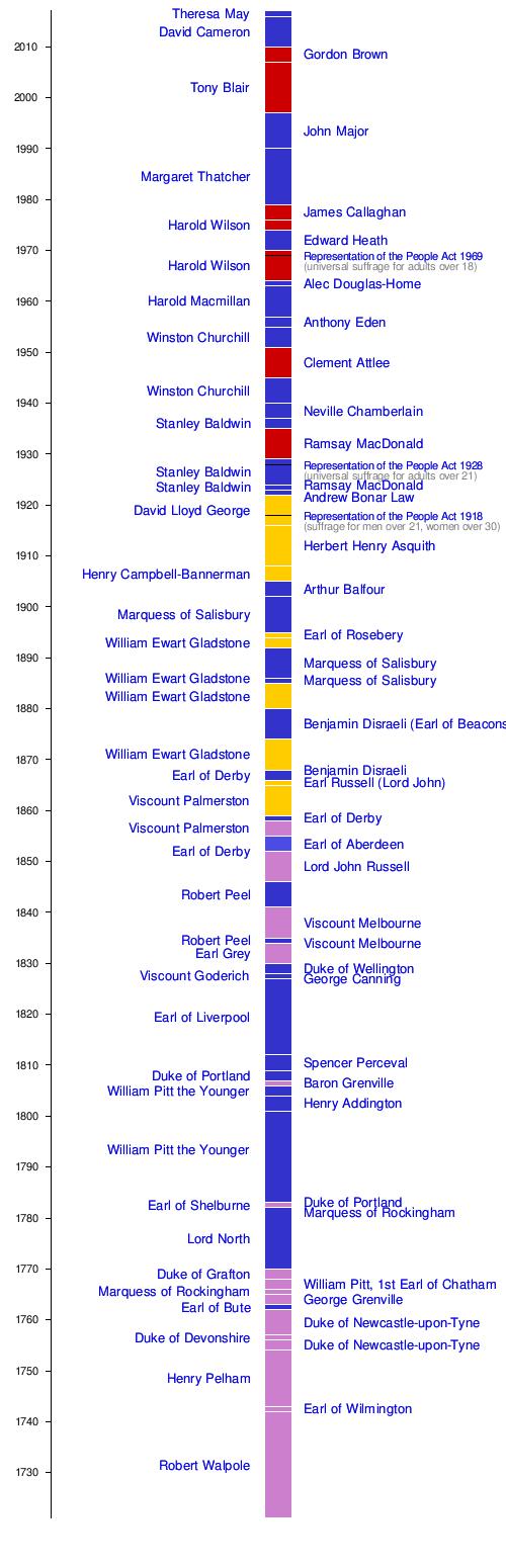 Average dating timeline in Australia
