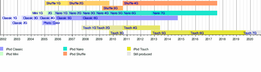 iPod - Wikipedia