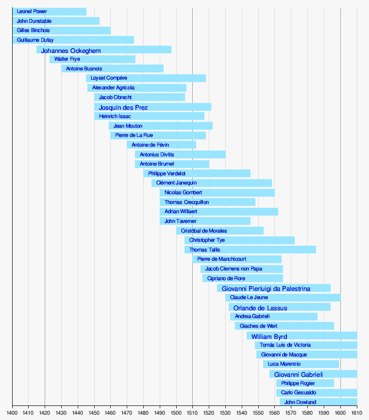 List of classical music composers by era - Wikipedia, the free ...