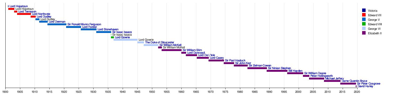 Governor-General of Australia - Wikipedia