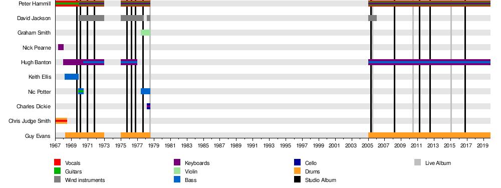 Van der Graaf Generator - Wikipedia