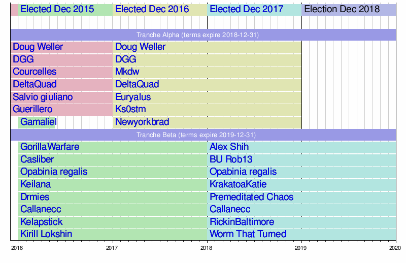 Template:Arbitration committee chart/recent - Wikipedia