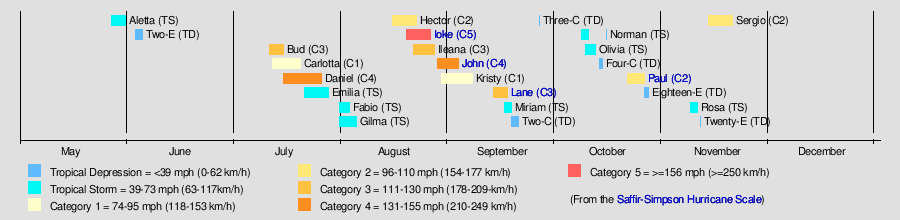 the accumulated cyclone energy ace index for the 2006 pacific hurricane season in total is 156 99 units 120 48 units in the eastern pacific and 36 513