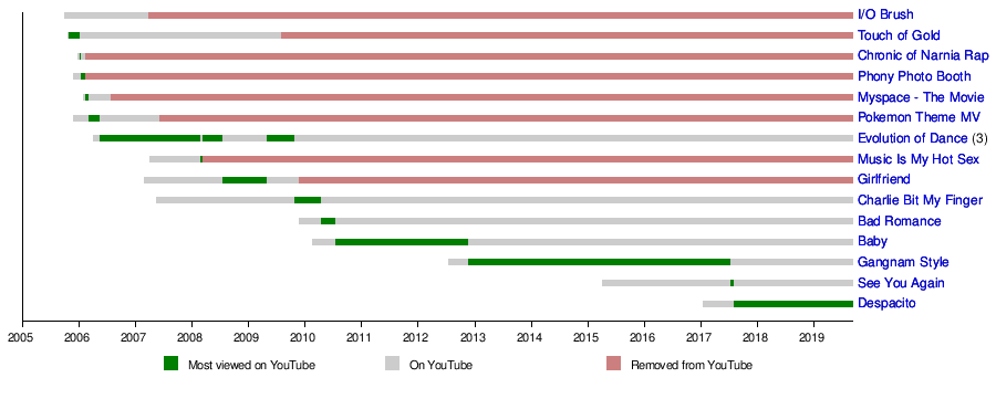 List of most-viewed YouTube videos - Wikipedia