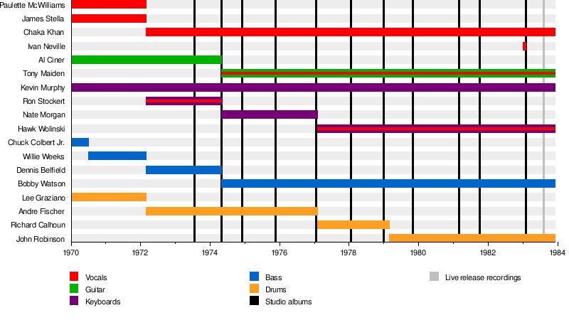 Rufus (band) - Wikipedia
