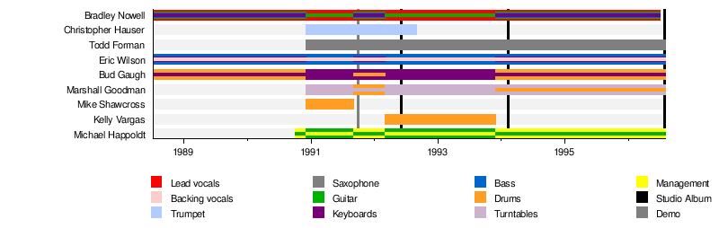 Sublime (band) - Wikipedia
