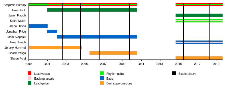 Breaking Benjamin - Wikipedia