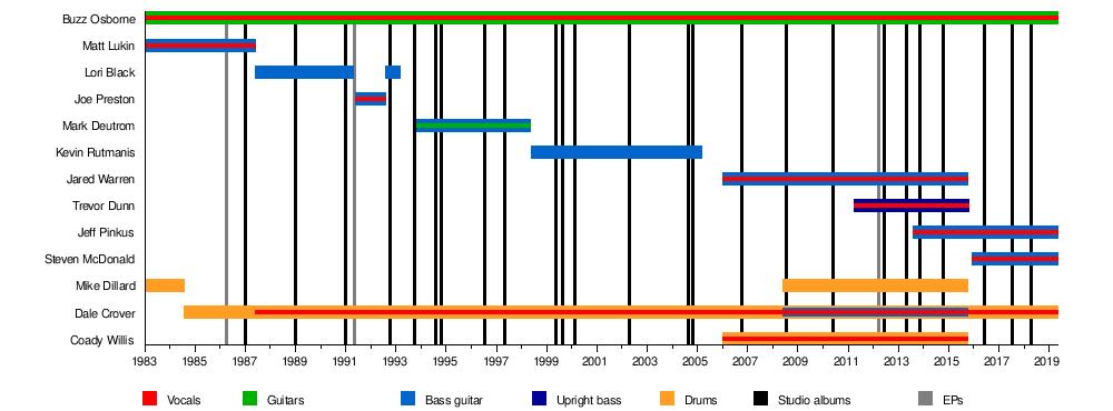 Melvins - Wikipedia
