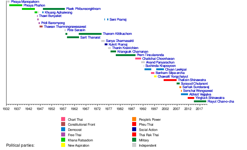 List of Prime Ministers of Thailand - Wikipedia