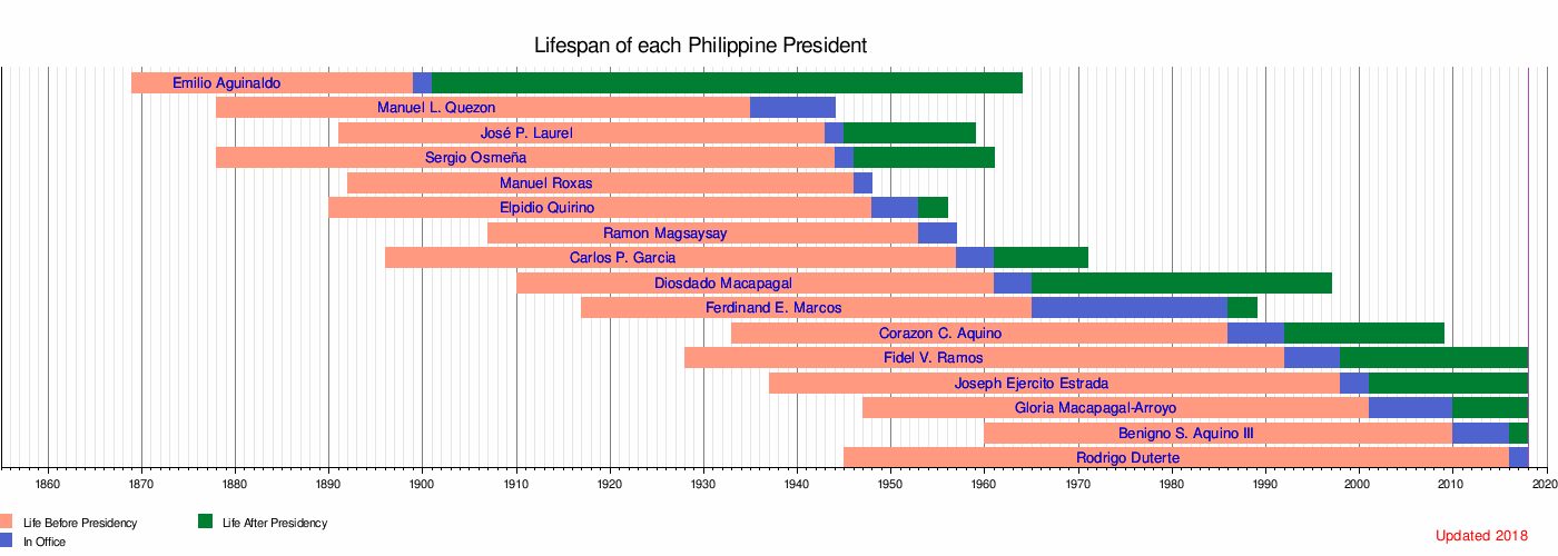 Lifespan Timeline Of Presidents The Philippines