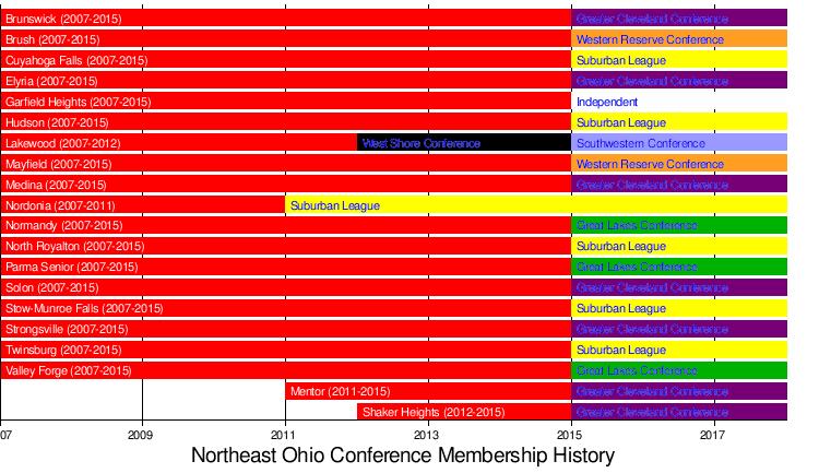 Northeast Ohio Conference Wikipedia