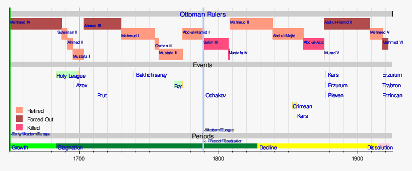 template timeline of russo turkish wars wikipedia