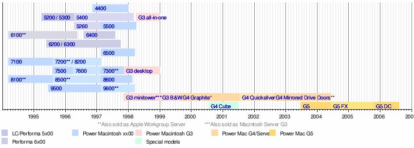 Power Mac G5 - Wikipedia
