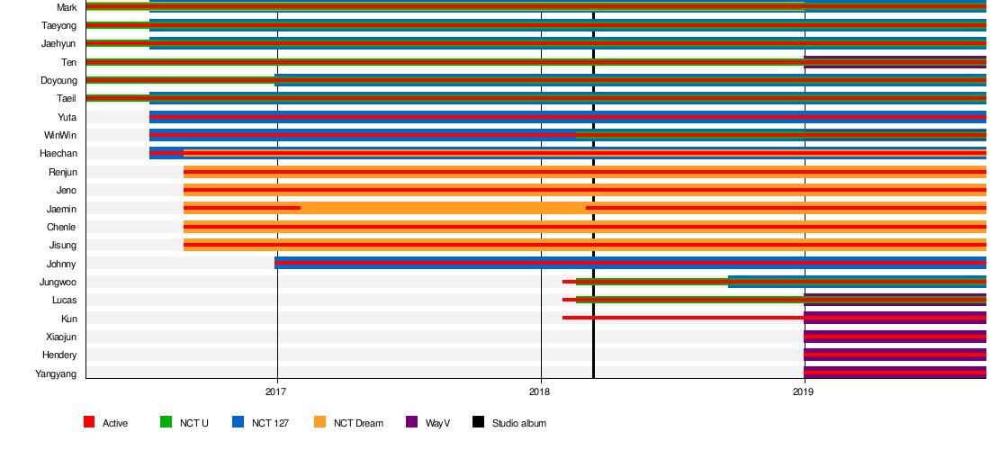 NCT (band) - Wikipedia